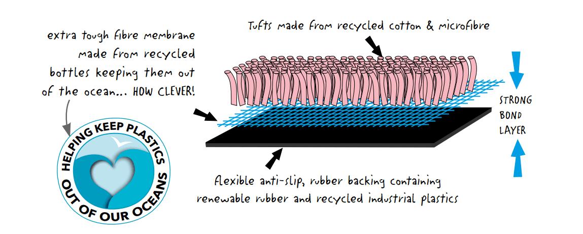 Environmental story