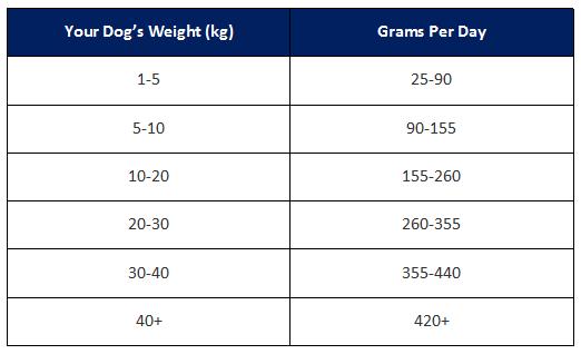 Lakeland Heritage Dog Food Feeding Guide